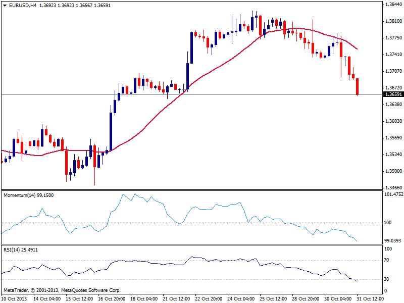 EUR/USD: сохраняется высокий риск продолжения падения