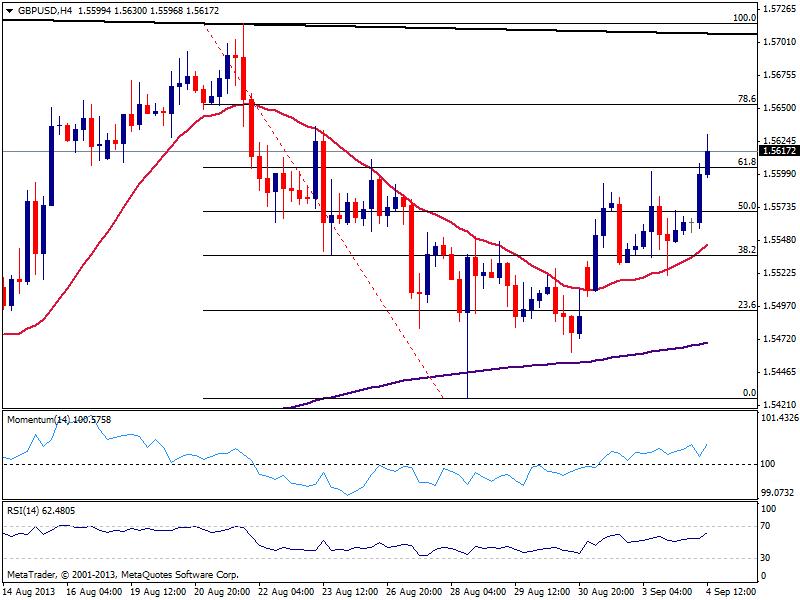 GBP/USD двигается выше
