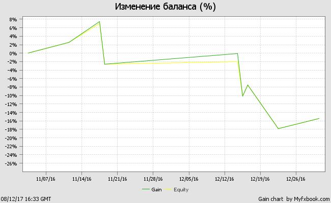 График тестирования советника NightStalker на демо-счете