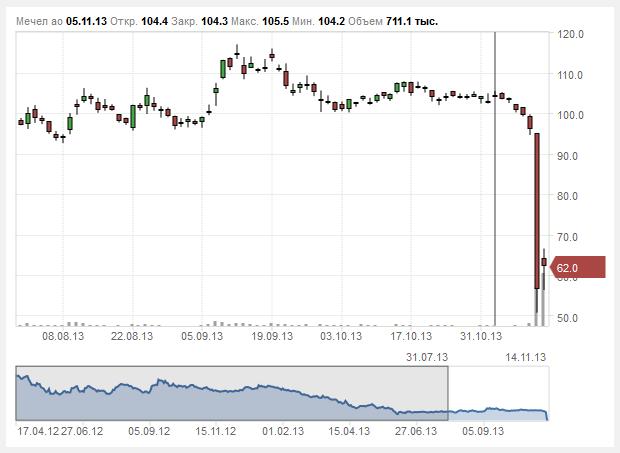 Обвал акций Мечел 13 ноября - предвестник глобального падения рынков?