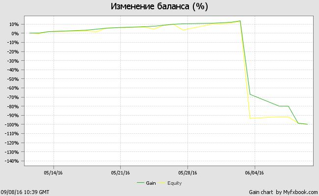 График тестирования советника H-E-Spider на демо-счете