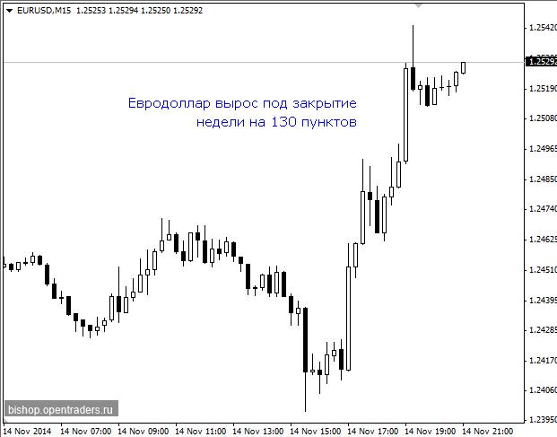 Почему вырос евродоллар, упал доллар 14 ноября в пятницу 2014