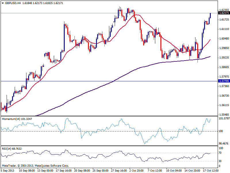 GBP/USD двигается выше к 1.6260