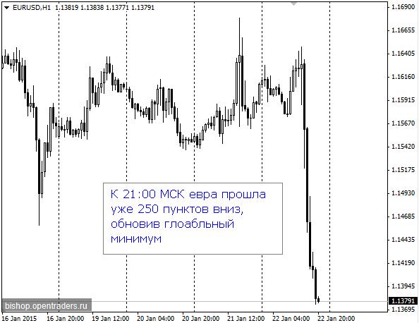 Что случилось с еврой 22.01.2015
