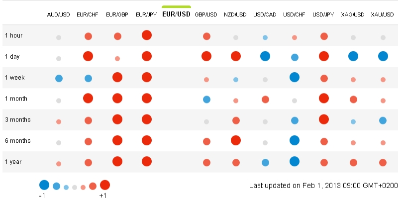 Форекс график валют