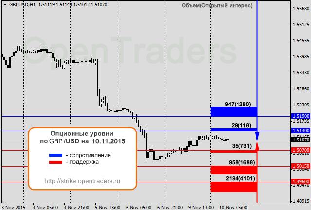 Eur/usd опционы на июнь 2014 forex стоимость пункта
