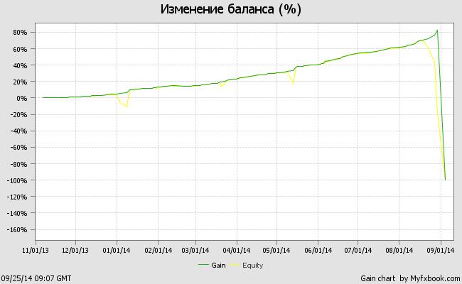 График тестирования советника Progressor 1.12 на демо-счете