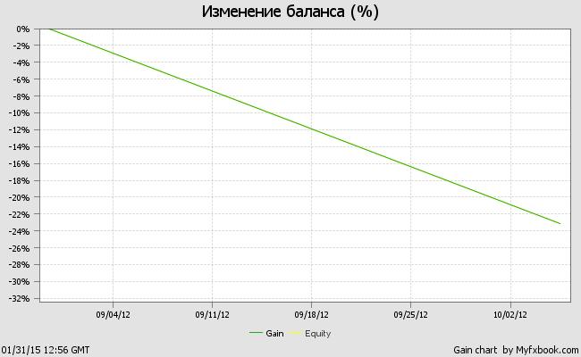 График тестирования советника Отбойный молоток на демо-счете