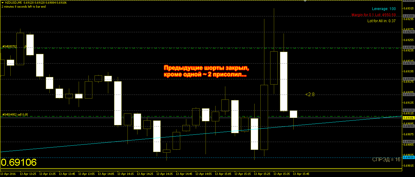 Торговые сигналы *** Revelation Insider *** www mql5 com/ru/signals