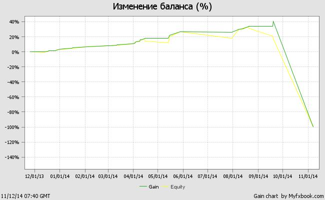 График тестирования советника Swan_3MA_Dual_N2.07_Fix на демо-счете