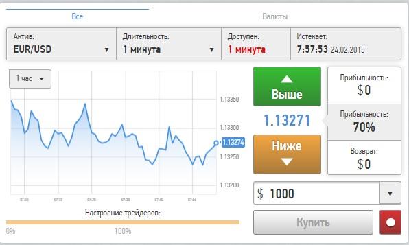 Блог Медведева Бинарные Опционы