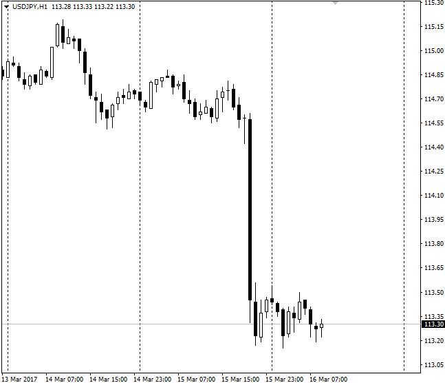 почему упал доллар 15.03.2017