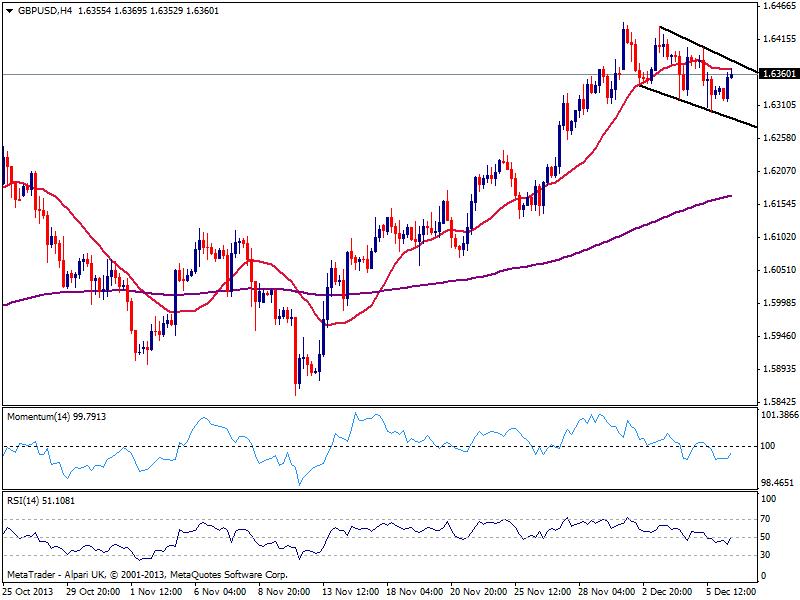 GBP/USD готова продолжить рост