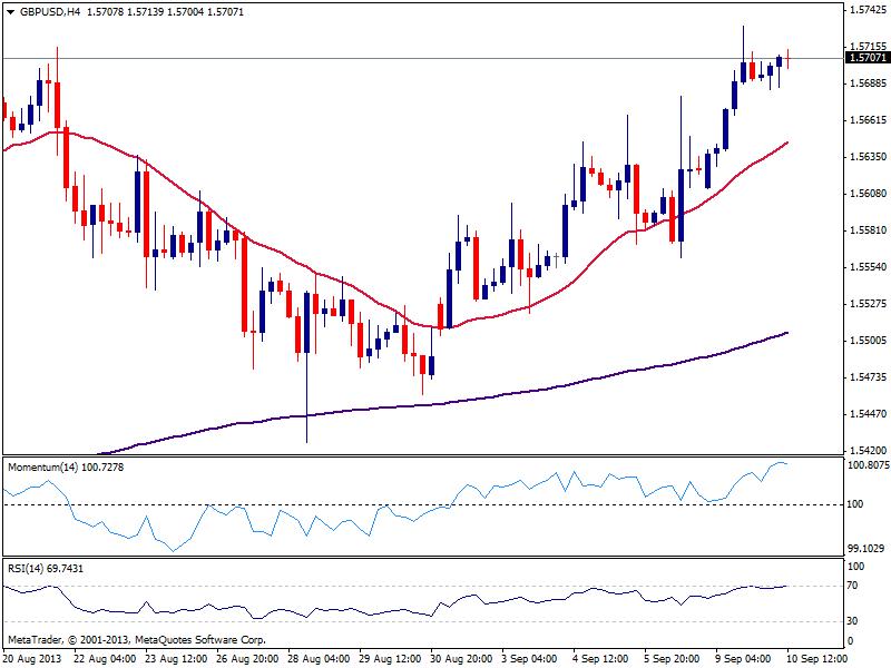 GBP/USD держится у максимумов, впереди 1.5750