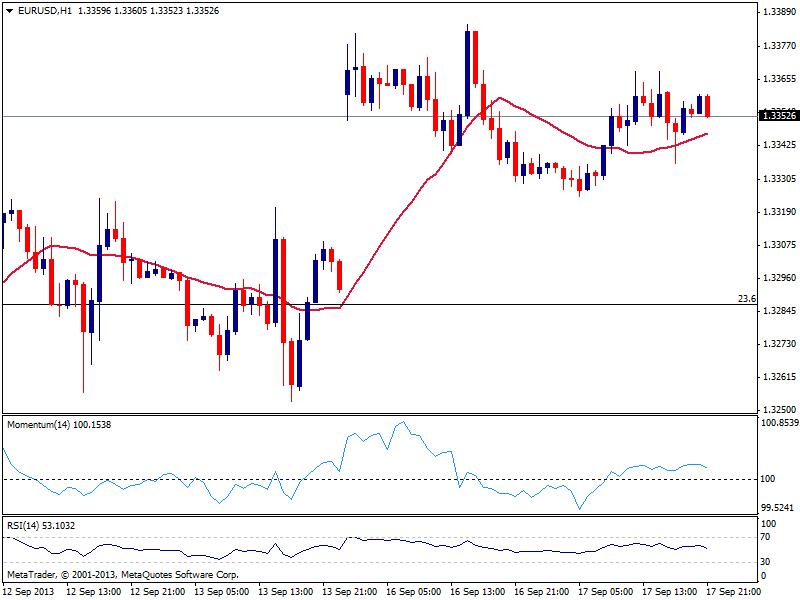 EUR/USD: ФРС разбудит евро