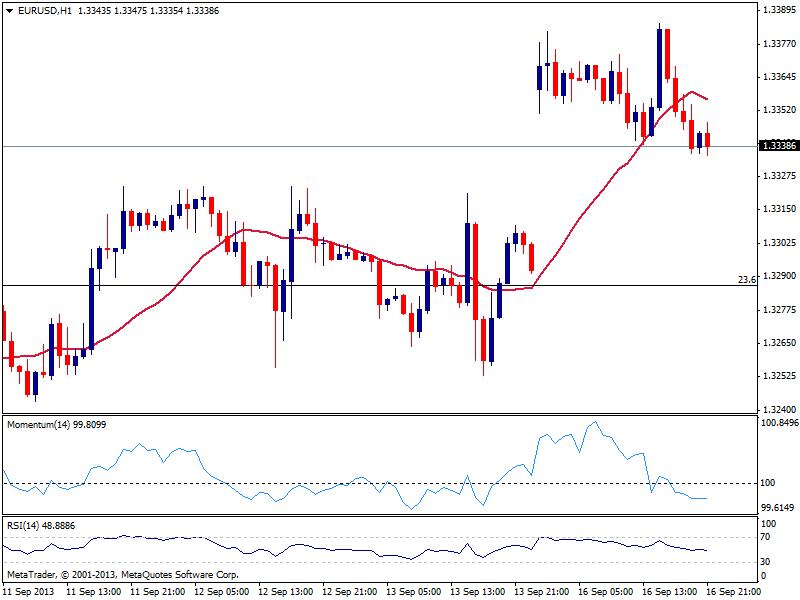 EUR/USD находится в томительном ожидании