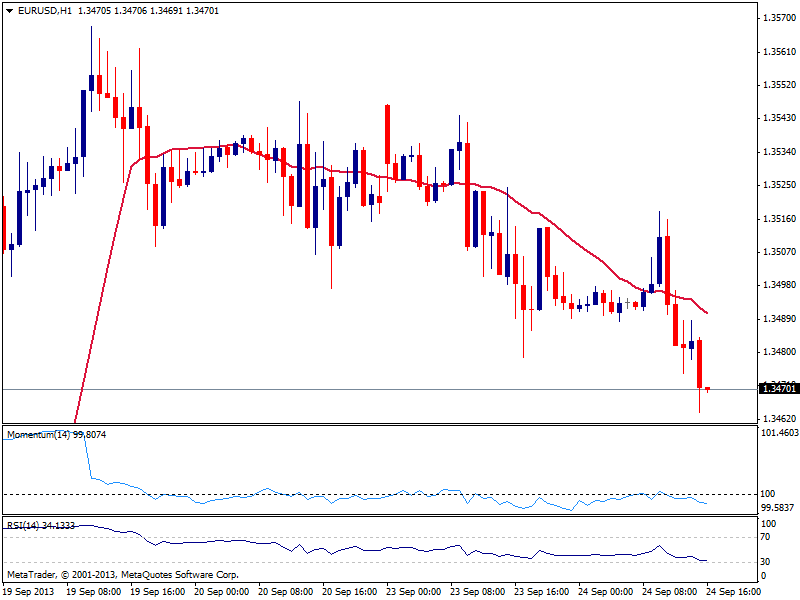 EUR/USD: давление продавцов усиливается