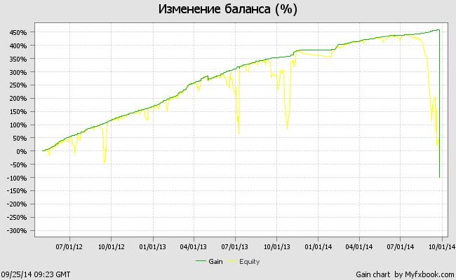 График тестирования советника Cash Hammer v3.01MM на демо-счете