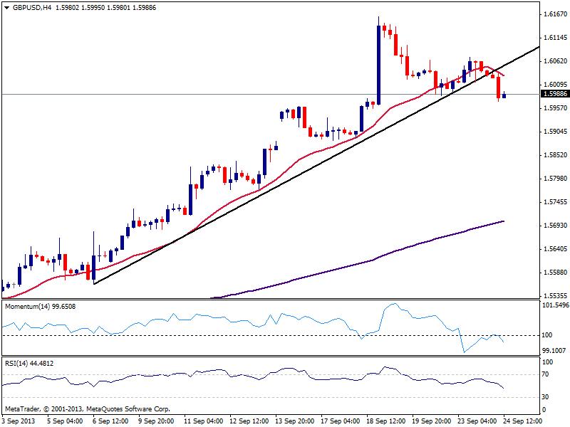GBP/USD продолжит падение ниже 1.5970