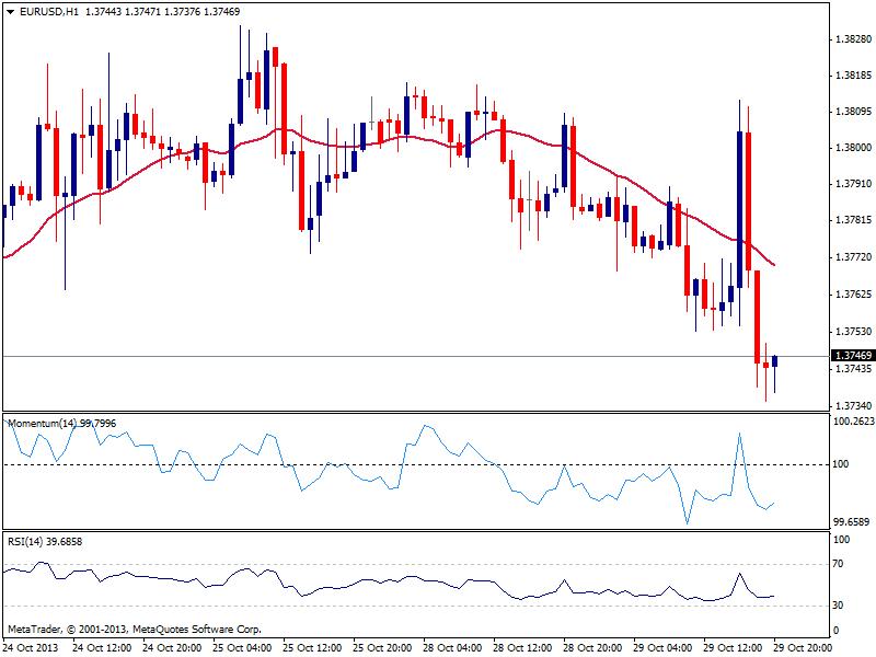 EUR/USD торгуется в прежних границах в ожидании действий ФРС