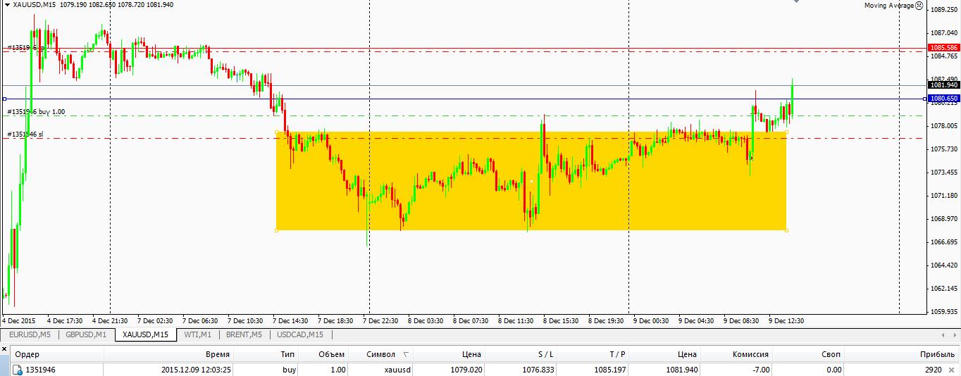Торговые сигналы по золотом форексе фондовая биржа отличия от форекс