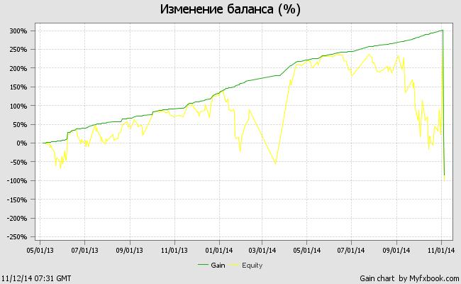 График тестирования советника Blessing_3.9.6.06 на демо-счете
