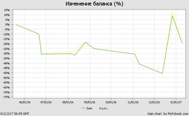 График тестирования советника EA_Juice_Squeezer на демо-счете