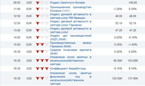 Форекс календарь экономических новостей